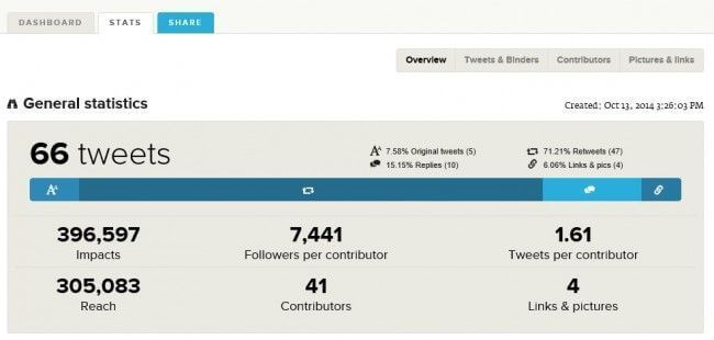 Tweet Binder: Estadísticas Generales